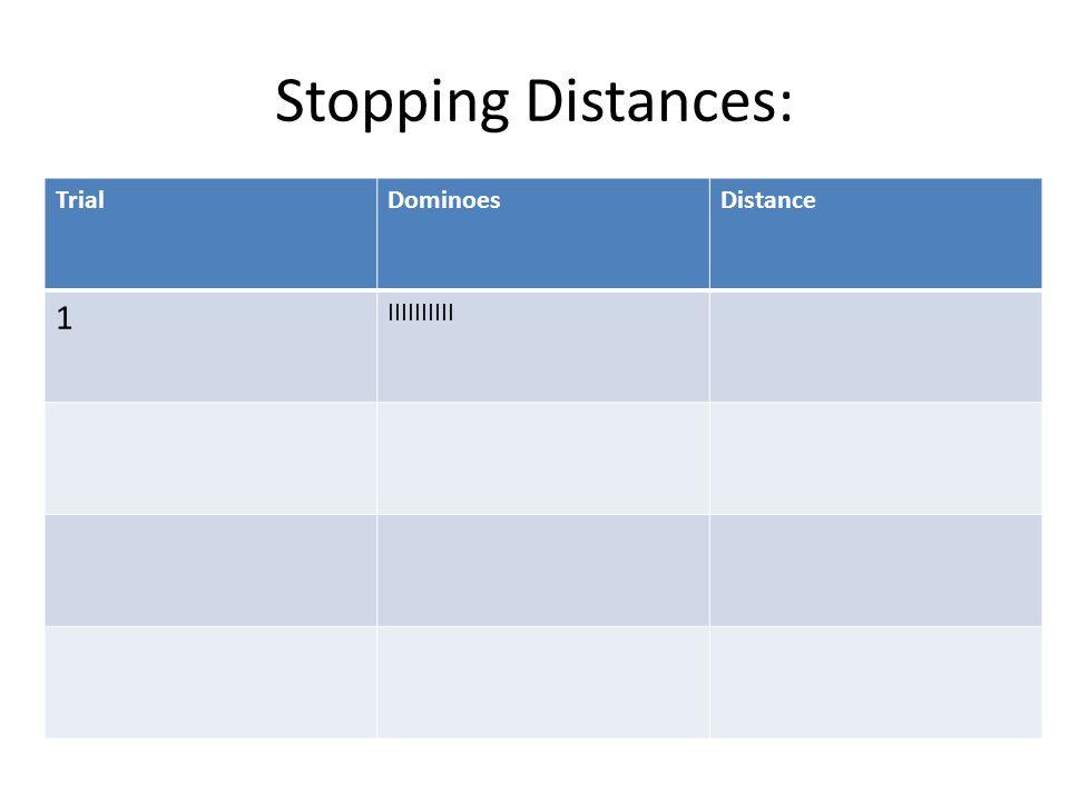 Stopping Distances: TrialDominoesDistance 1 IIIIIIIIII