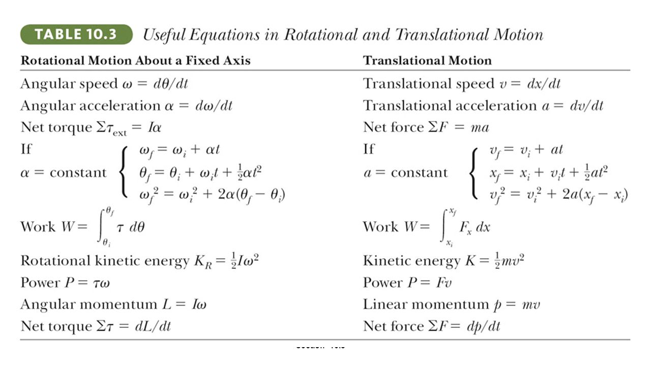 Summary of Useful Equations Section 10.8