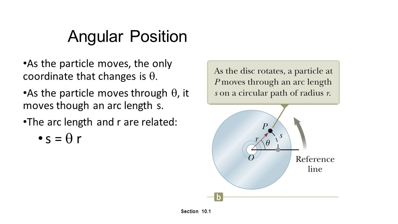 Angular Position As the particle moves, the only coordinate that changes is  As the particle moves through , it moves though an arc length s. The a