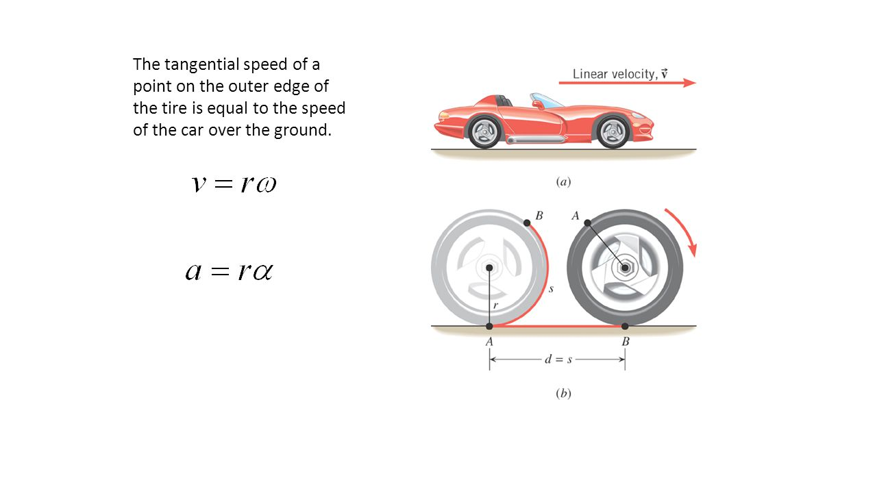 The tangential speed of a point on the outer edge of the tire is equal to the speed of the car over the ground.