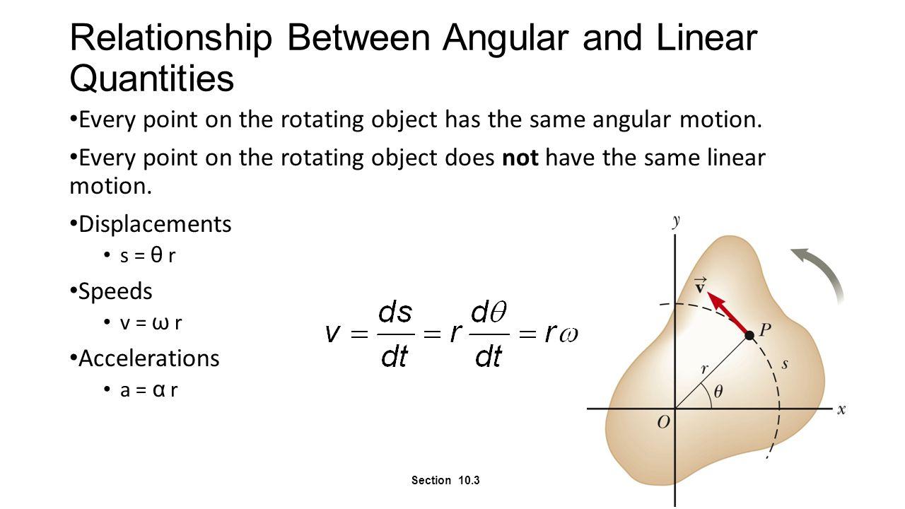 Acceleration Comparison The tangential acceleration is the derivative of the tangential velocity.