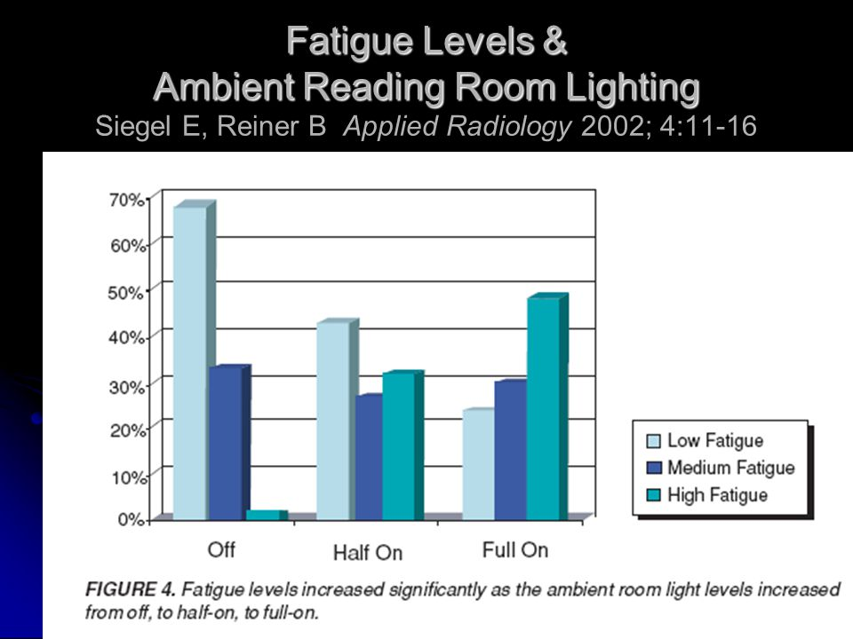 Fatigue Levels & Ambient Reading Room Lighting Fatigue Levels & Ambient Reading Room Lighting Siegel E, Reiner B Applied Radiology 2002; 4:11-16