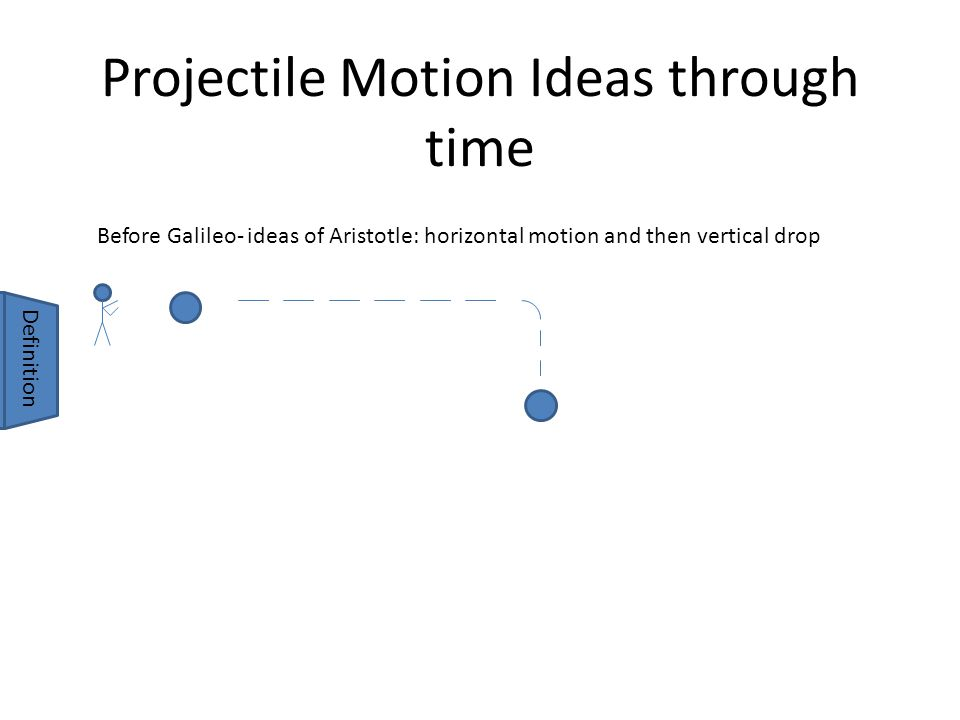Projectile Motion Ideas through time Before Galileo- ideas of Aristotle: horizontal motion and then vertical drop Definition Ballistic Trajectory= the path of an object through the air (subject only to gravity and air resistance)