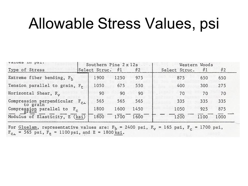 Allowable Stress Values, psi