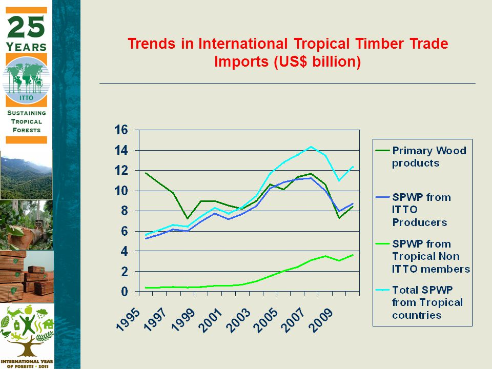 Trends in International Tropical Timber Trade Imports (US$ billion)