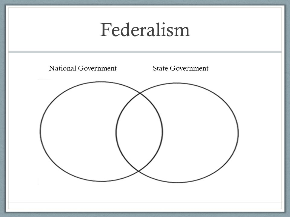 Federalism National GovernmentState Government