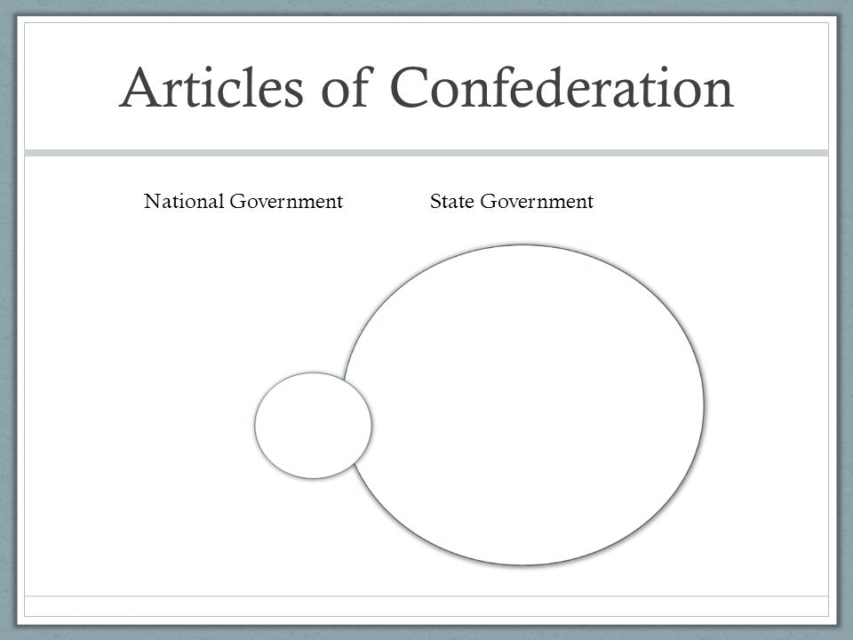 Articles of Confederation National GovernmentState Government