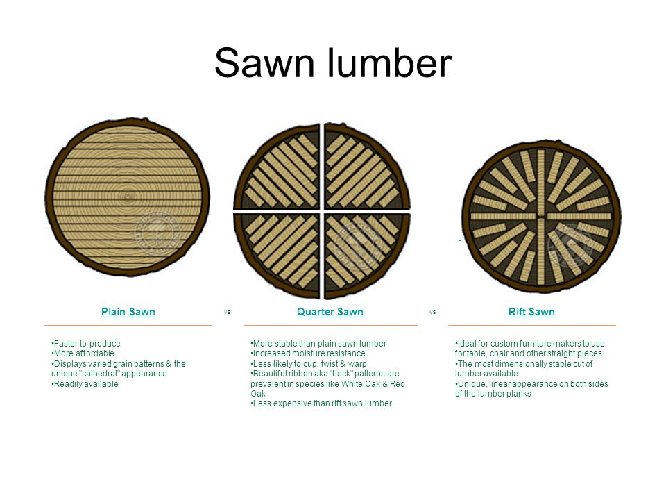 Sawn lumber Plain Sawn vs Quarter Sawn vs Rift Sawn Faster to produce More affordable Displays varied grain patterns & the unique cathedral appearance Readily available More stable than plain sawn lumber Increased moisture resistance Less likely to cup, twist & warp Beautiful ribbon aka fleck patterns are prevalent in species like White Oak & Red Oak Less expensive than rift sawn lumber Ideal for custom furniture makers to use for table, chair and other straight pieces The most dimensionally stable cut of lumber available Unique, linear appearance on both sides of the lumber planks