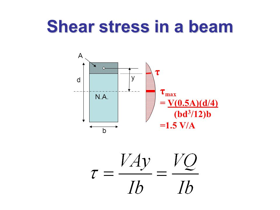 Shear stress in a beam N.A. y A b τ d τ max = V(0.5A)(d/4) (bd 3 /12)b =1.5 V/A