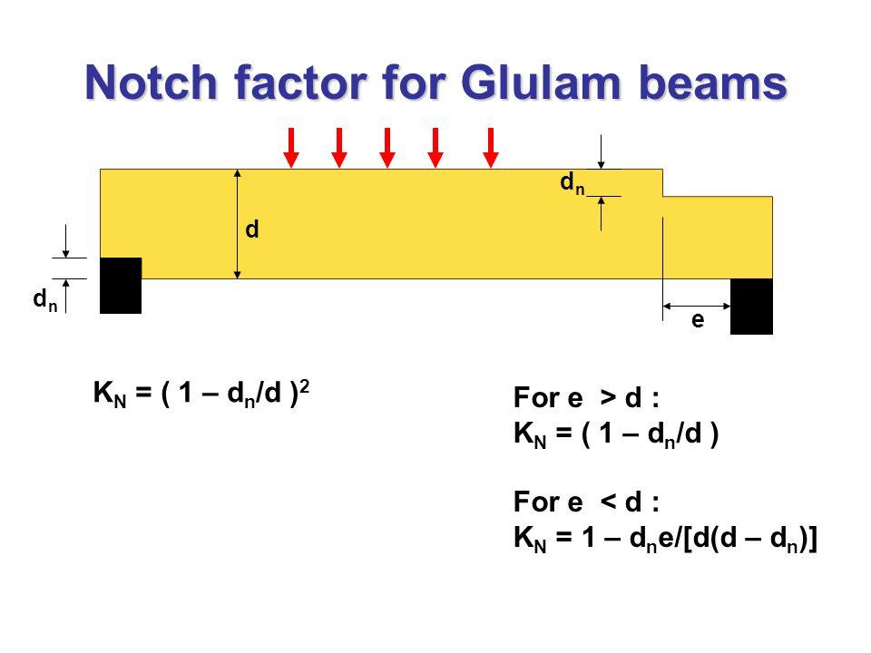 Notch factor for Glulam beams dndn dndn d e K N = ( 1 – d n /d ) 2 For e > d : K N = ( 1 – d n /d ) For e < d : K N = 1 – d n e/[d(d – d n )]
