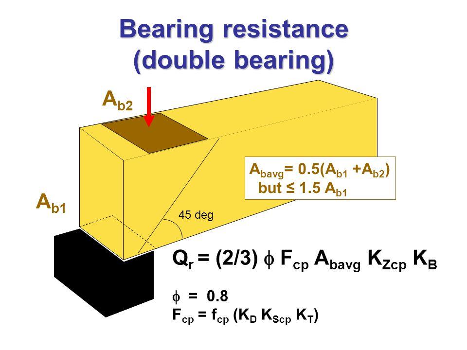Bearing resistance (double bearing) A b2 Q r = (2/3)  F cp A bavg K Zcp K B  = 0.8 F cp = f cp (K D K Scp K T ) A b1 45 deg A bavg = 0.5(A b1 +A b2 ) but ≤ 1.5 A b1
