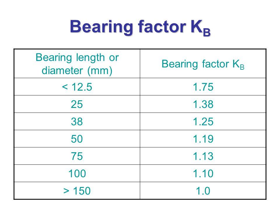 Bearing factor K B Bearing length or diameter (mm) Bearing factor K B < 12.51.75 251.38 381.25 501.19 751.13 1001.10 > 1501.0