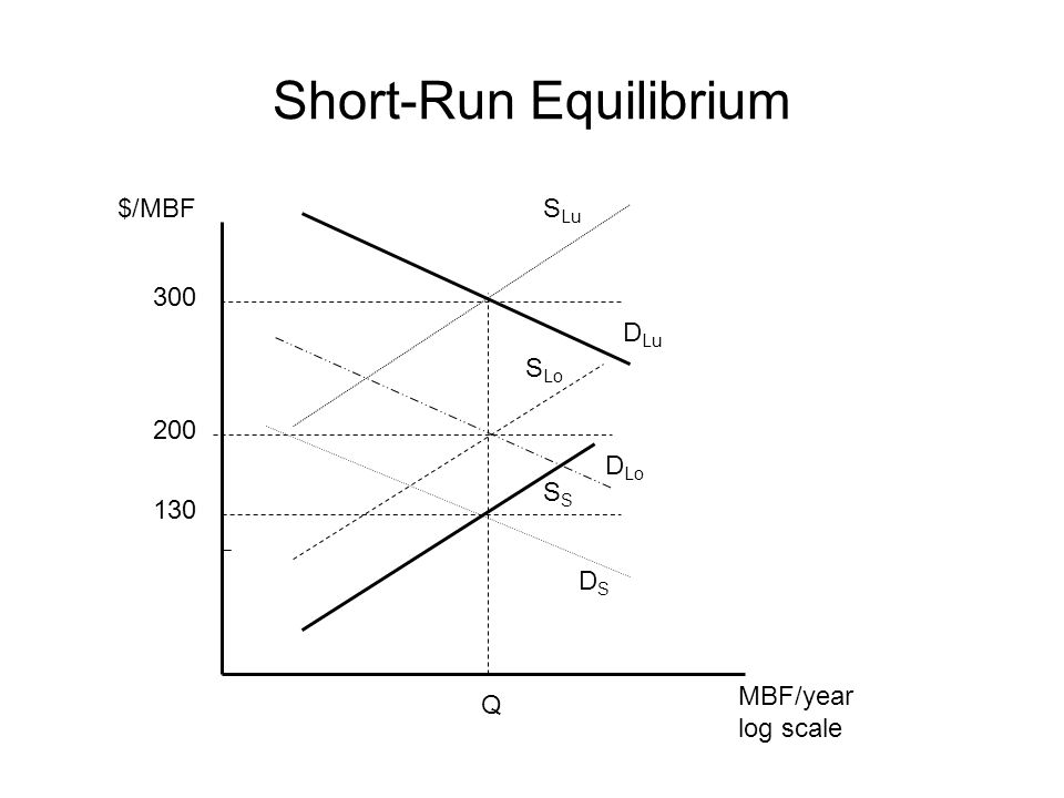 Short-Run Equilibrium 300 $/MBF 200 130 S Lu S Lo S Q MBF/year log scale D Lu D Lo DSDS