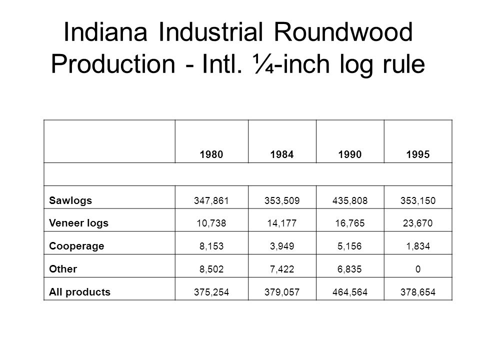 Indiana Industrial Roundwood Production - Intl.
