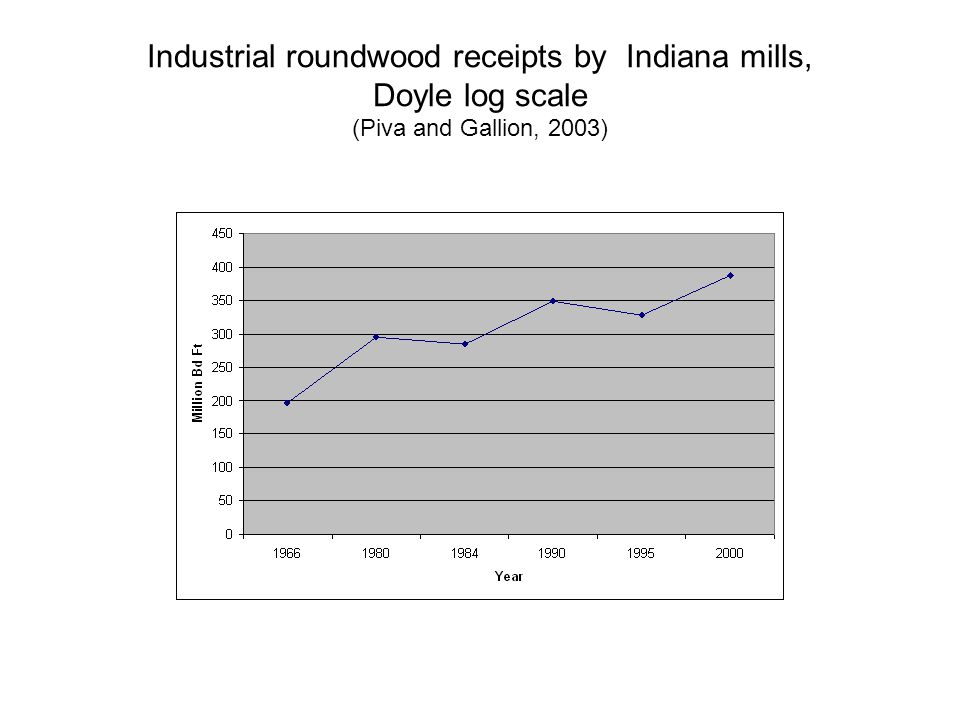 Industrial roundwood receipts by Indiana mills, Doyle log scale (Piva and Gallion, 2003)