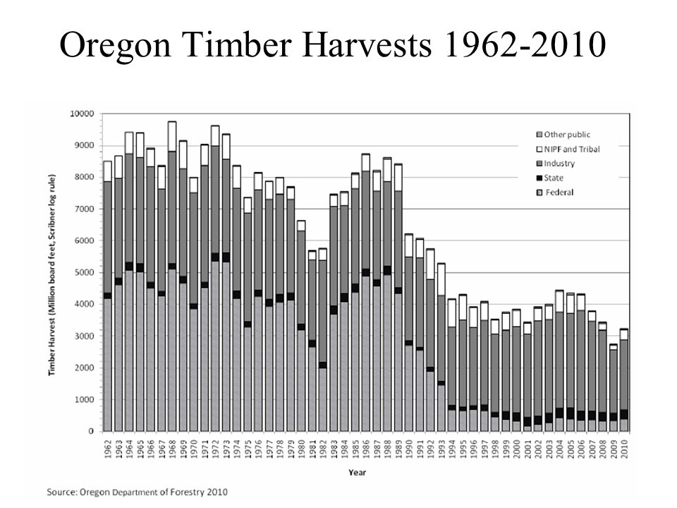 Oregon Timber Harvests 1962-2010