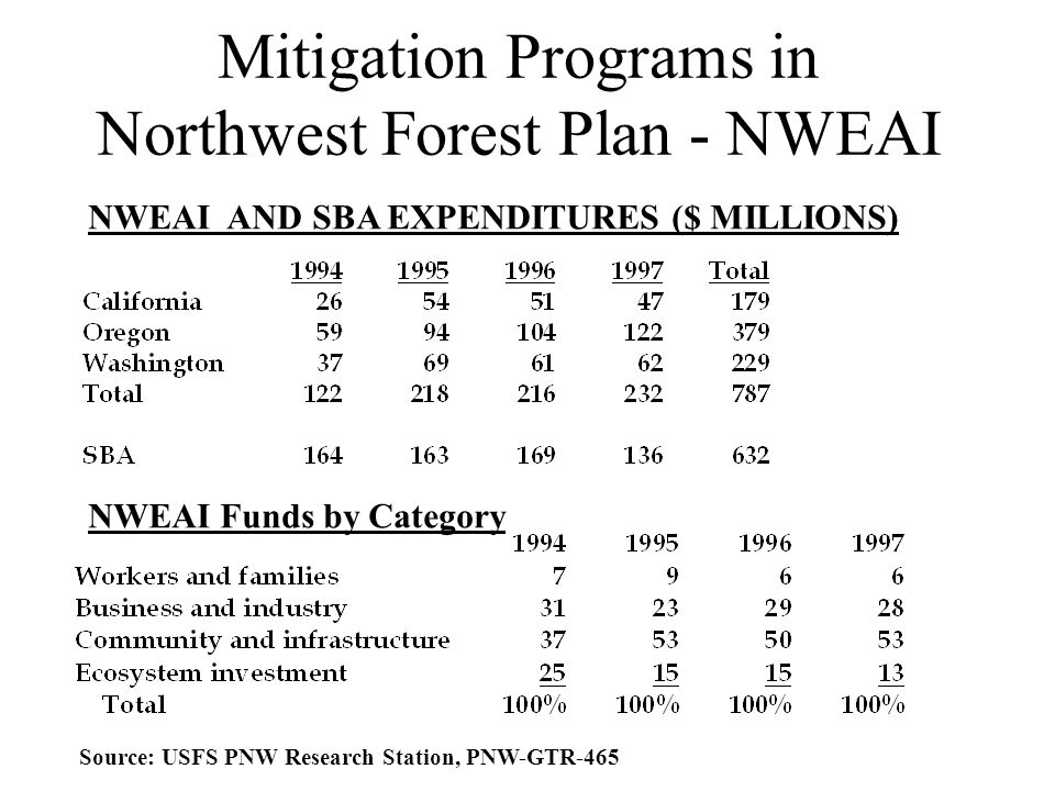Mitigation Programs in Northwest Forest Plan - NWEAI NWEAI AND SBA EXPENDITURES ($ MILLIONS) NWEAI Funds by Category Source: USFS PNW Research Station