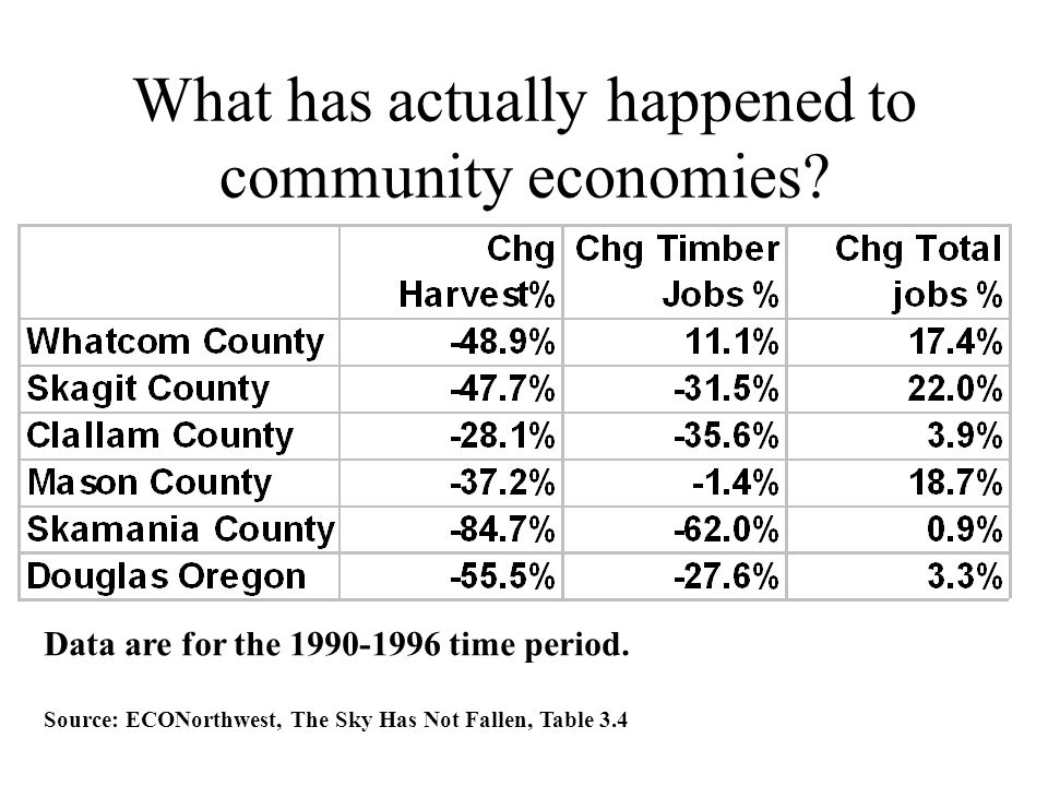 What has actually happened to community economies? Data are for the 1990-1996 time period. Source: ECONorthwest, The Sky Has Not Fallen, Table 3.4