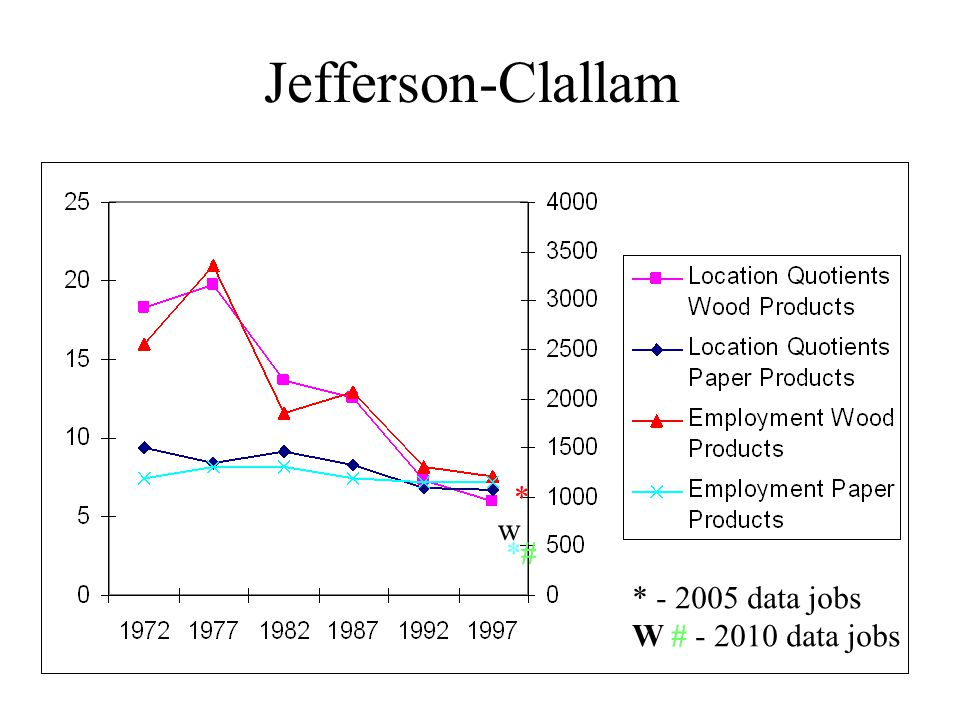 Jefferson-Clallam * *#*# * - 2005 data jobs W # - 2010 data jobs w