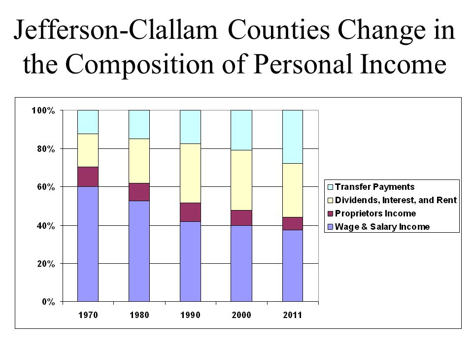 Jefferson-Clallam Counties Change in the Composition of Personal Income
