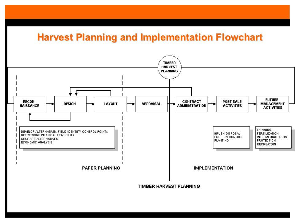 Harvest Planning and Implementation Flowchart