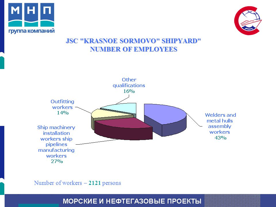 JSC KRASNOE SORMOVO SHIPYARD NUMBER OF EMPLOYEES Number of workers – 2121 persons