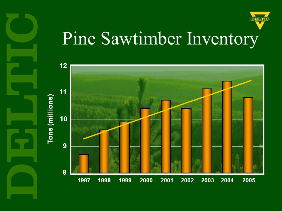 Tons (millions) 1997199819992000200120022003 20042005 12 11 10 9 8 Pine Sawtimber Inventory
