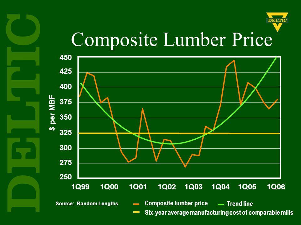Source: Random Lengths $ per MBF 450 425 400 375 350 325 300 275 250 1Q99 1Q00 1Q01 1Q02 1Q03 1Q04 1Q05 1Q06 Composite Lumber Price Composite lumber p