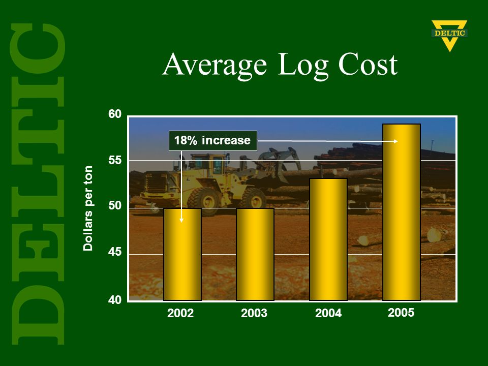 Dollars per ton 60 55 50 45 40 200220032004 2005 Average Log Cost 18% increase