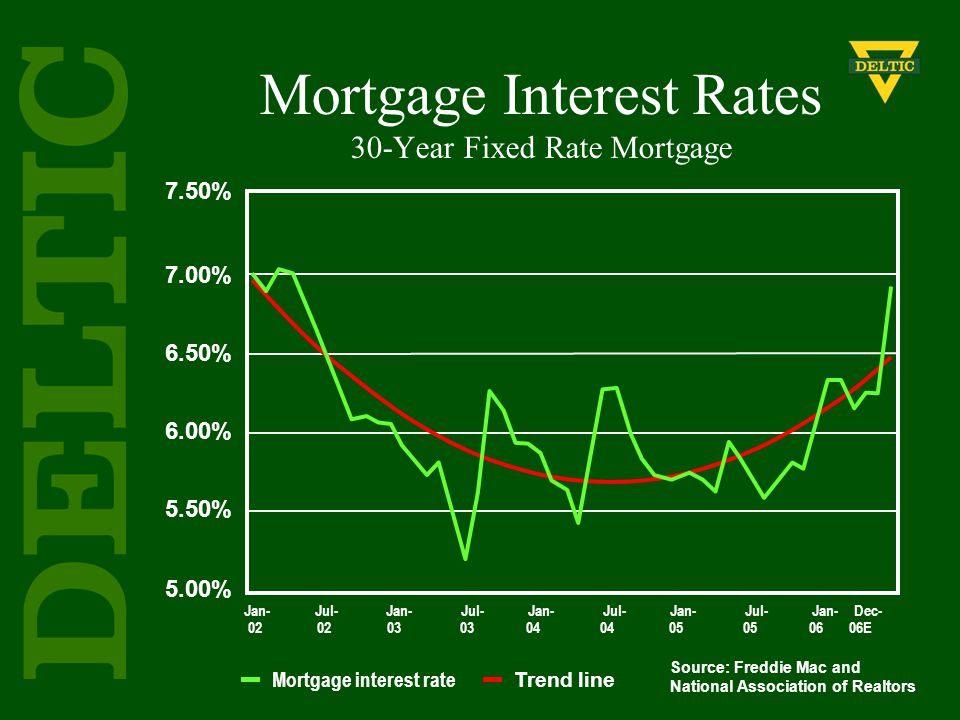 7.50% 7.00% 6.50% 6.00% 5.50% 5.00% Jan- Jul- Jan- Jul- Jan- Jul- Jan- Jul- Jan- Dec- 02 02 03 03 04 04 05 05 06 06E Source: Freddie Mac and National Association of Realtors Mortgage Interest Rates 30-Year Fixed Rate Mortgage Trend line Mortgage interest rate