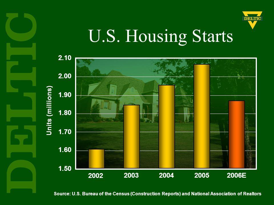 Units (millions) 2002 20032004 20052006E 2.10 2.00 1.90 1.80 1.70 1.60 1.50 Source: U.S.