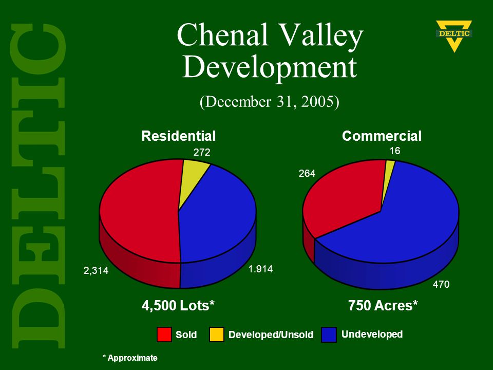 Chenal Valley Development * Approximate Residential 4,500 Lots* Commercial 750 Acres* Sold Developed/Unsold Undeveloped 272 1.914 2,314 264 16 470 (December 31, 2005)