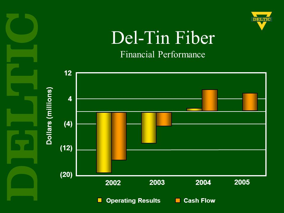 Del-Tin Fiber Financial Performance Operating Results Cash Flow Dollars (millions) 2002 2003 2004 2005 12 4 (4) (12) (20)
