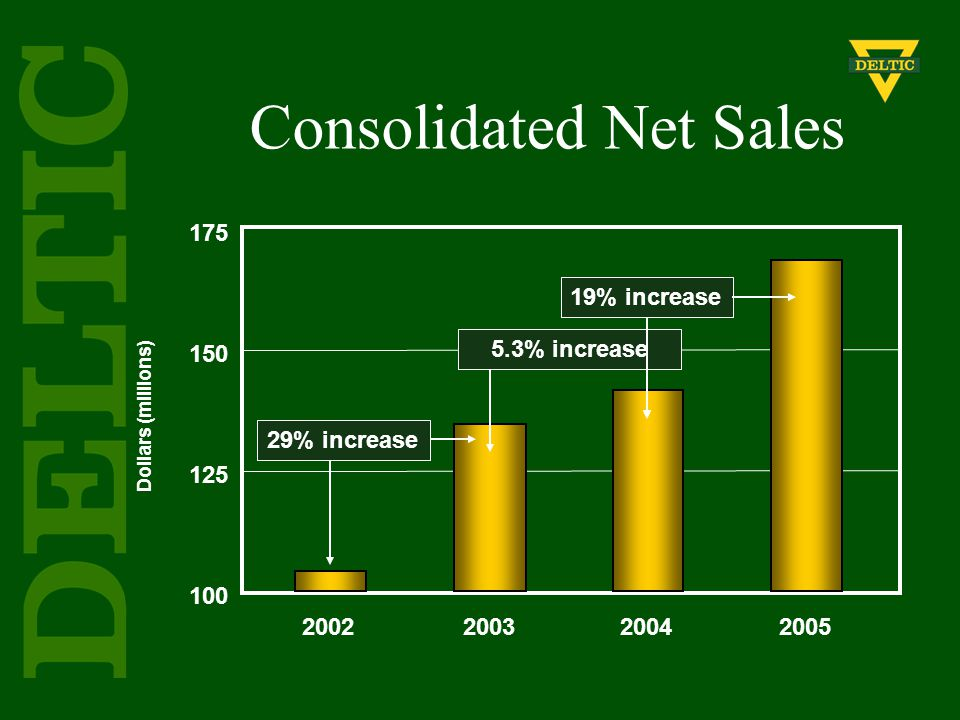 Consolidated Net Sales Dollars (millions) 175 150 125 100 2002200320042005 29% increase5.3% increase19% increase