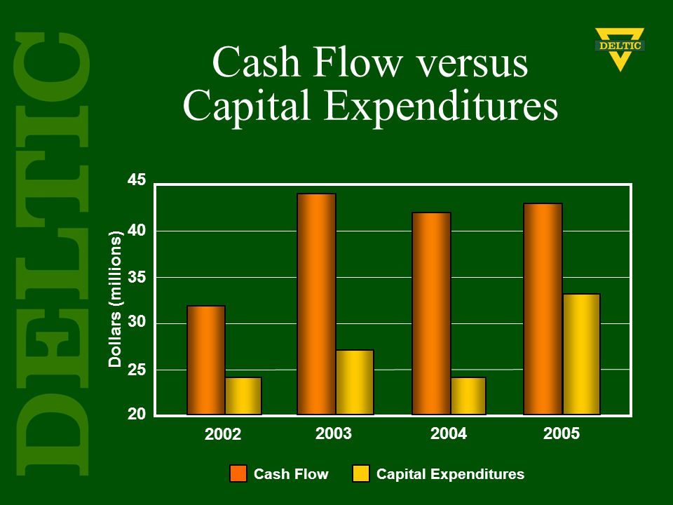 Dollars (millions) 45 40 35 30 25 20 2002 20032004 2005 Cash Flow versus Capital Expenditures Cash Flow Capital Expenditures