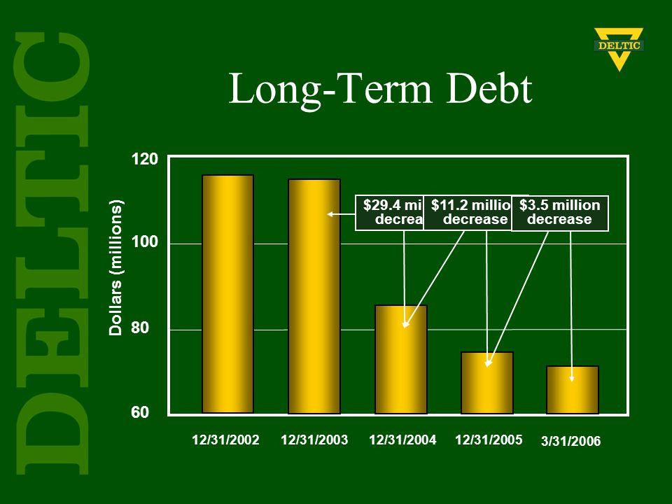 Dollars (millions) 120 100 80 60 12/31/200212/31/200312/31/200412/31/2005 3/31/2006 Long-Term Debt $29.4 million decrease $11.2 million decrease $3.5