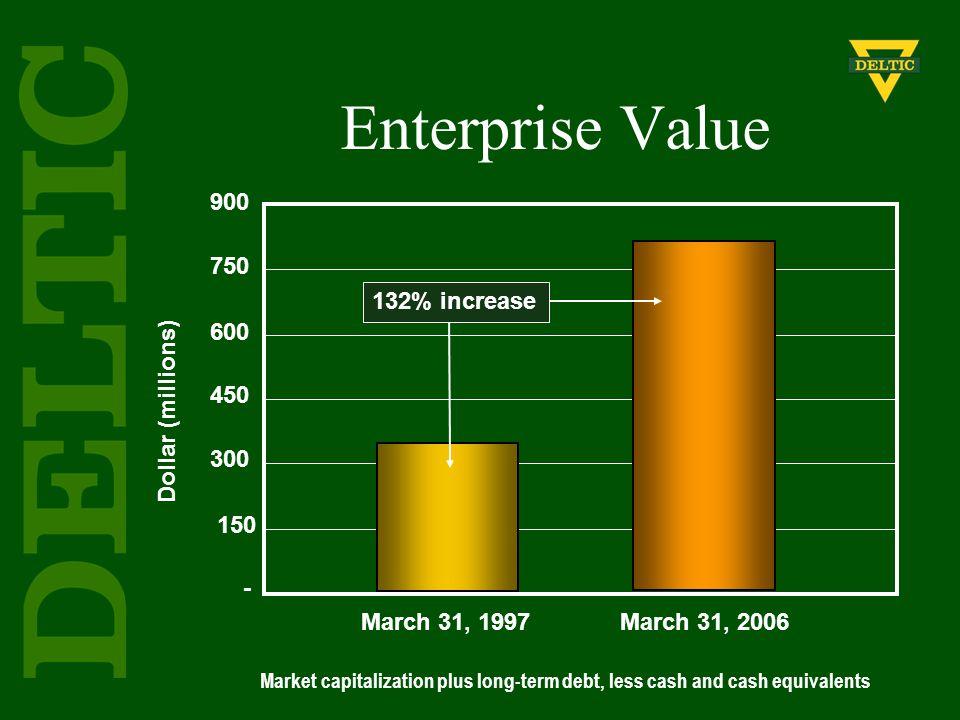 Enterprise Value 900 750 600 450 300 150 - Dollar (millions) March 31, 1997 March 31, 2006 Market capitalization plus long-term debt, less cash and ca