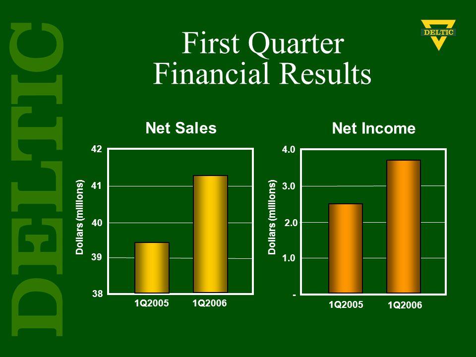 Dollars (millions) 1Q2005 1Q2006 42 41 40 39 38 Net Sales Net Income 4.0 3.0 2.0 1.0 - Dollars (millions) 1Q2005 1Q2006 First Quarter Financial Result