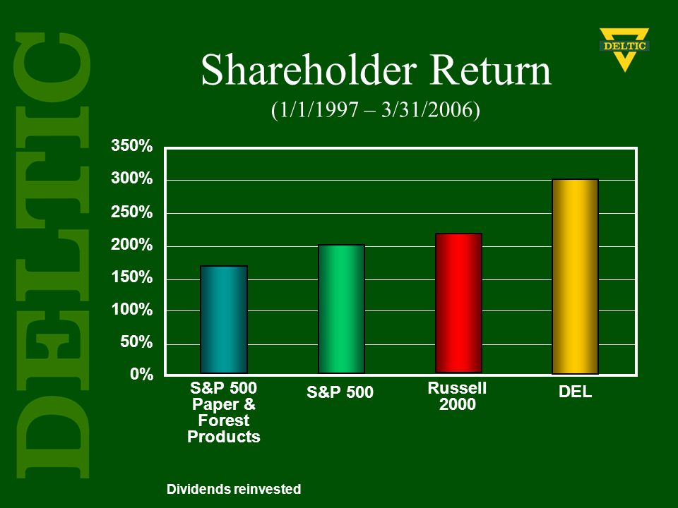 Shareholder Return (1/1/1997 – 3/31/2006) 350% 300% 250% 200% 150% 100% 50% 0% Dividends reinvested S&P 500 DEL S&P 500 Paper & Forest Products Russel