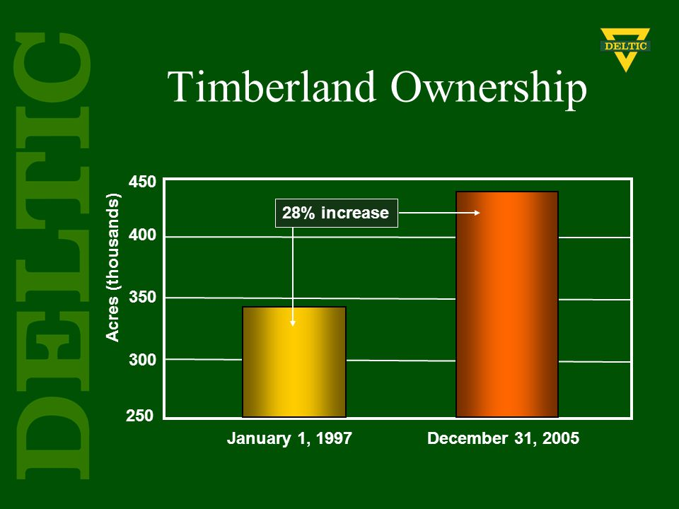 Timberland Ownership Acres (thousands) January 1, 1997December 31, 2005 450 400 350 300 250 28% increase
