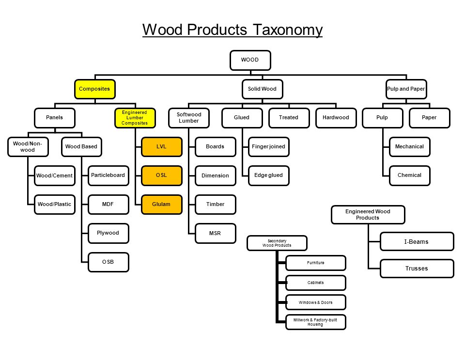 WOOD CompositesSolid WoodPulp and Paper Panels Engineered Lumber Composites Softwood Lumber Wood/Non- wood Wood Based Wood/Cement Wood/Plastic Particl