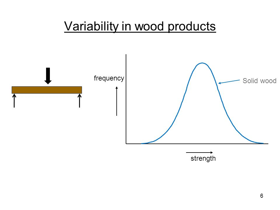 Variability in wood products frequency strength Solid wood lower 5 th percentile mean 7 ÷ safety factors allowable design stress