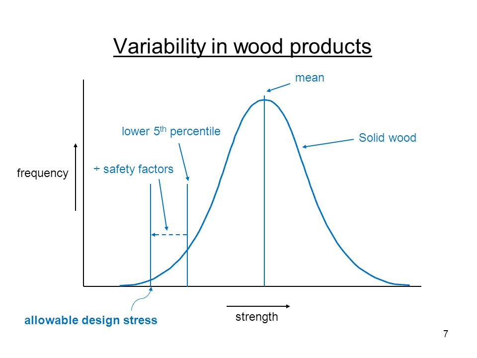 Variability in wood products frequency strength Solid wood lower 5 th percentile mean ÷ safety factors allowable design stress lower 5 th percentile ÷ safety factors Wood composite A mean 8