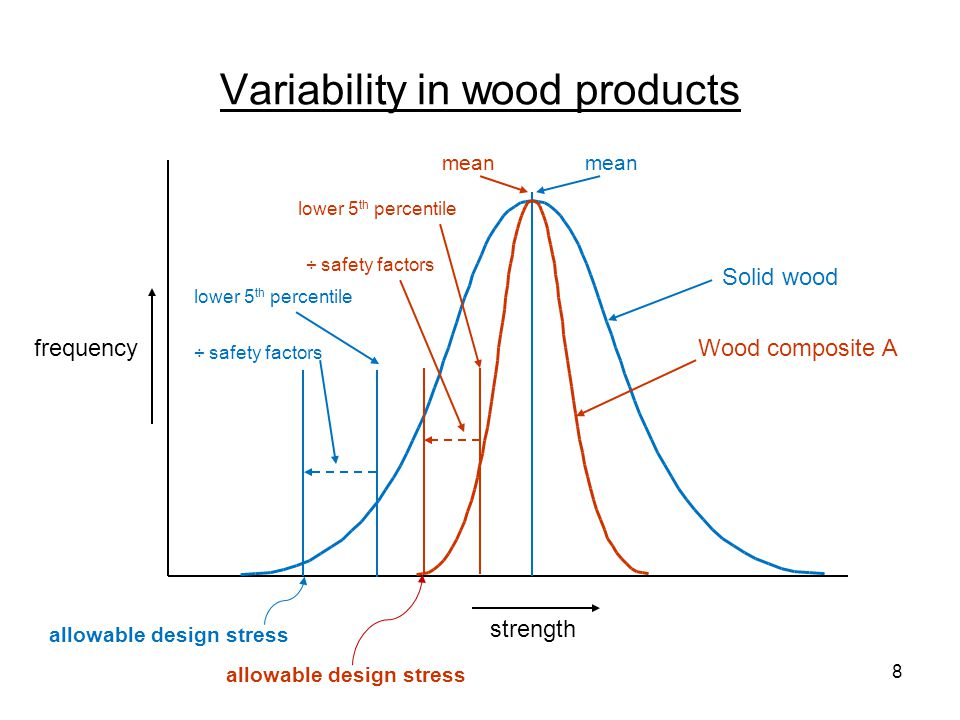 Variability in wood products frequency strength Solid wood lower 5 th percentile ÷ safety factors allowable design stress lower 5 th percentile ÷ safety factors mean Wood composite B mean 9