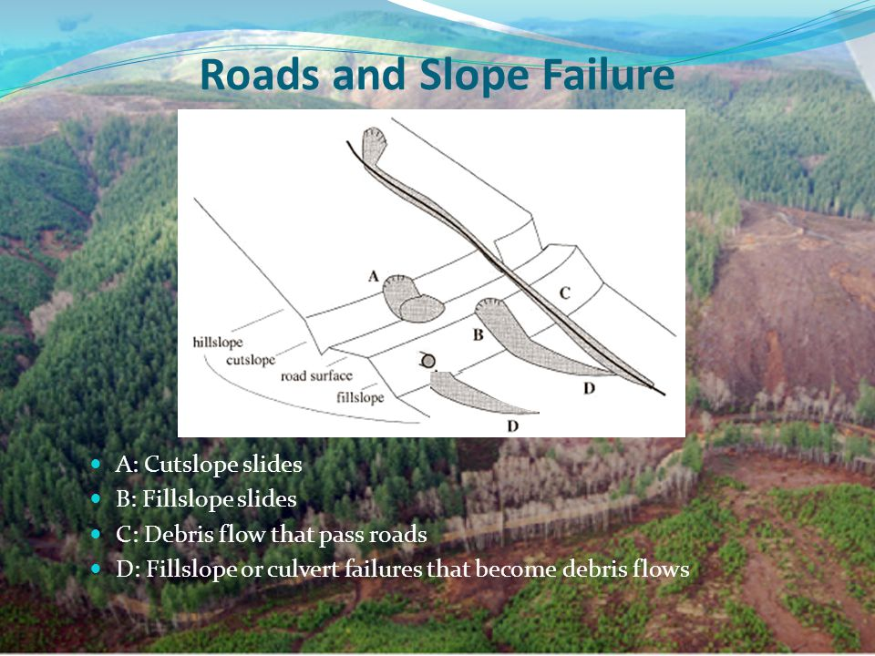 Roads and Slope Failure A: Cutslope slides B: Fillslope slides C: Debris flow that pass roads D: Fillslope or culvert failures that become debris flows