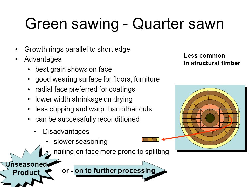 Green sawing - Quarter sawn Growth rings parallel to short edge Advantages best grain shows on face good wearing surface for floors, furniture radial