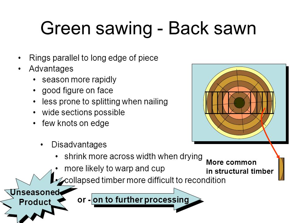 Green sawing - Back sawn Rings parallel to long edge of piece Advantages season more rapidly good figure on face less prone to splitting when nailing wide sections possible few knots on edge More common in structural timber Unseasoned Product Unseasoned Product or - on to further processing Disadvantages shrink more across width when drying more likely to warp and cup collapsed timber more difficult to recondition