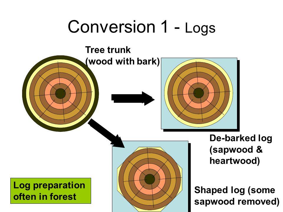 Conversion 2 - Log breakdown De-barked log Splits Winged split Wings Splits - pith always on edge