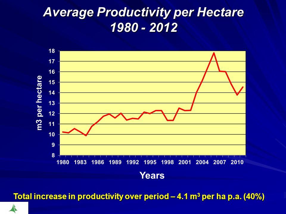 Average Productivity per Hectare 1980 - 2012 Total increase in productivity over period – 4.1 m 3 per ha p.a.