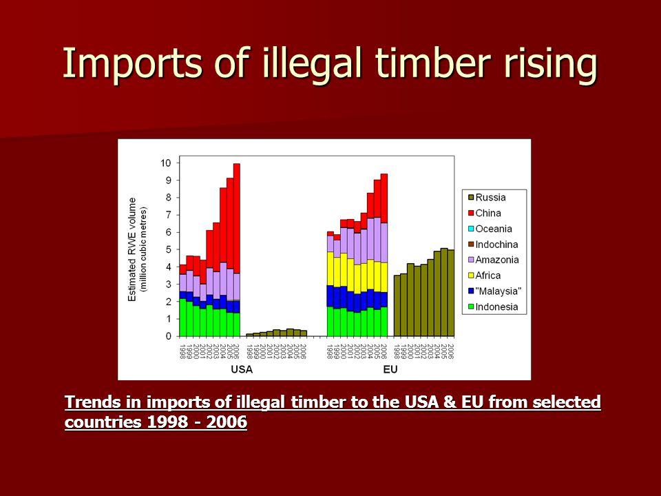 Imports of illegal timber rising Trends in imports of illegal timber to the USA & EU from selected countries 1998 - 2006